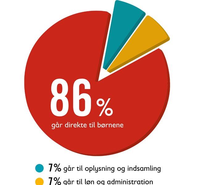86 % til børn